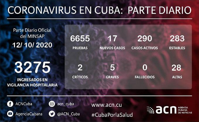 Coronavirus en Cuba: Parte de cierre del día 12 de octubre a las 12 de la noche