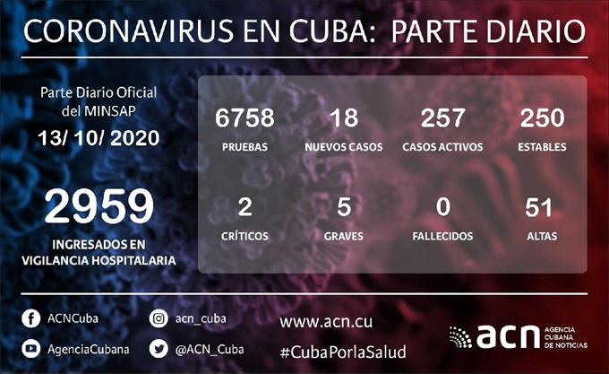 Coronavirus en Cuba: Parte de cierre del día 13 de octubre a las 12 de la noche