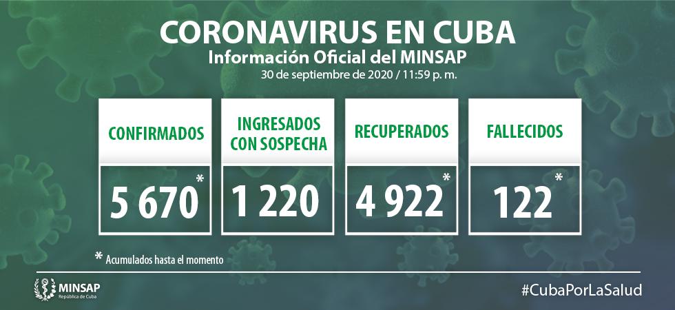 Cuba confirma 73 nuevos casos con la Covid-19