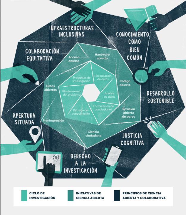 Unesco celebra avances de iniciativa Ciencia Abierta