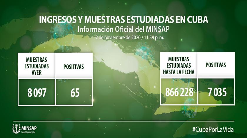 Supera Cuba los siete mil casos positivos en coronavirus causante de la COVID-19