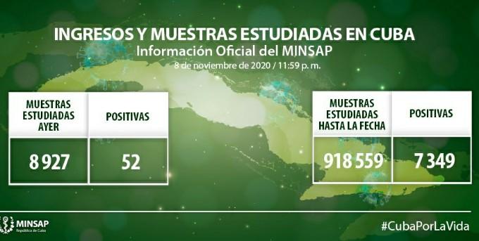 Coronavirus en Cuba hoy: 52 nuevos casos, 41 altas médicas y ningún fallecido