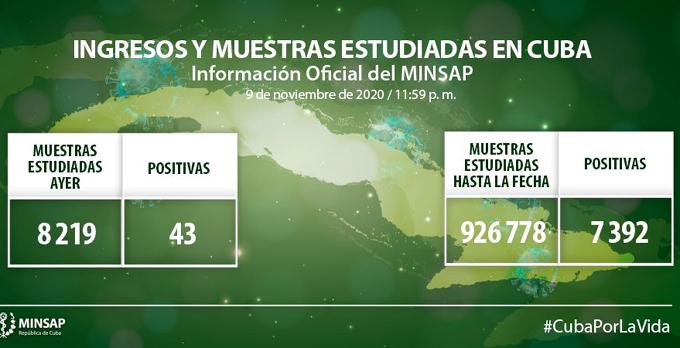 Coronavirus en Cuba: parte al cierre del día 9 de noviembre a las 12 de la noche
