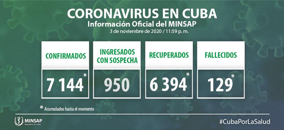 Cuba: 109 muestras positivas de Covid-19