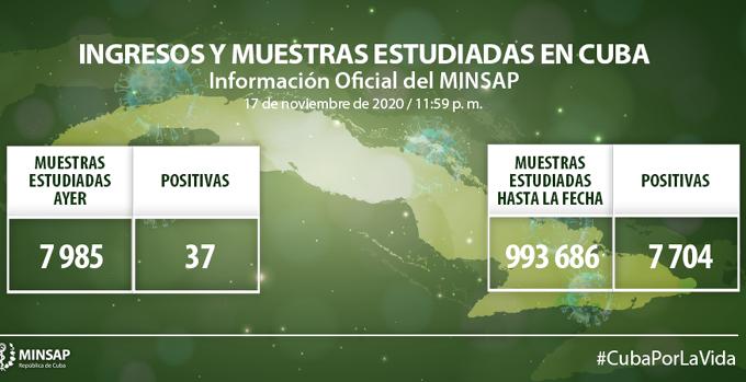 Coronavirus en Cuba: Parte de cierre del día 17 de noviembre a las 12 de la noche