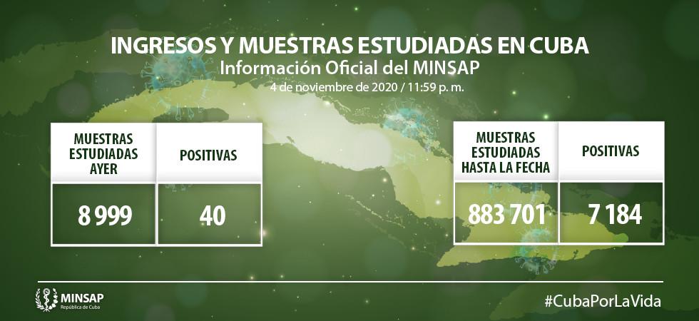 Coronavirus en Cuba: Parte de cierre del día 4 de noviembre a las 12 de la noche