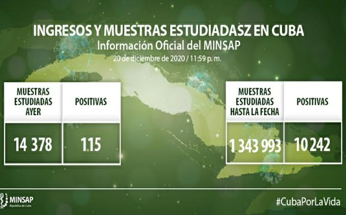 Coronavirus en Cuba: 115 nuevos casos, 86 altas, sin fallecidos