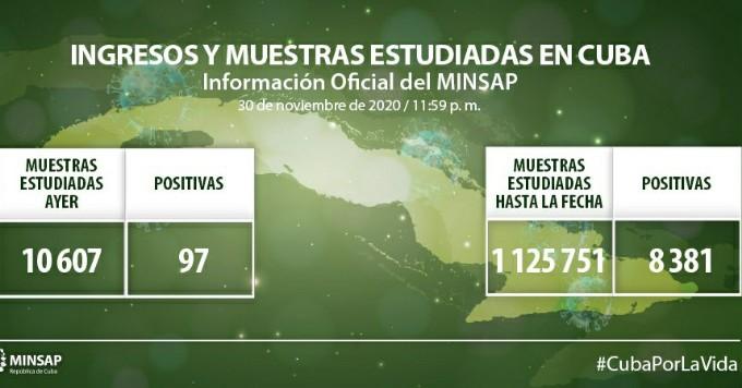 Reporta Cuba 97 nuevos casos de COVID-19, 27 altas y un fallecido