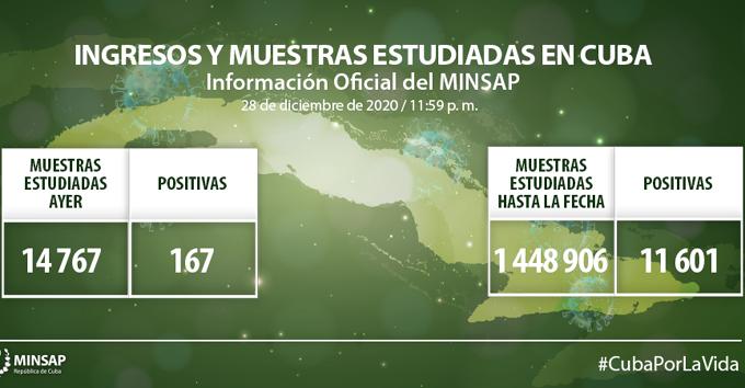 Coronavirus en Cuba: 167 nuevos casos, 78 altas y ningún fallecido