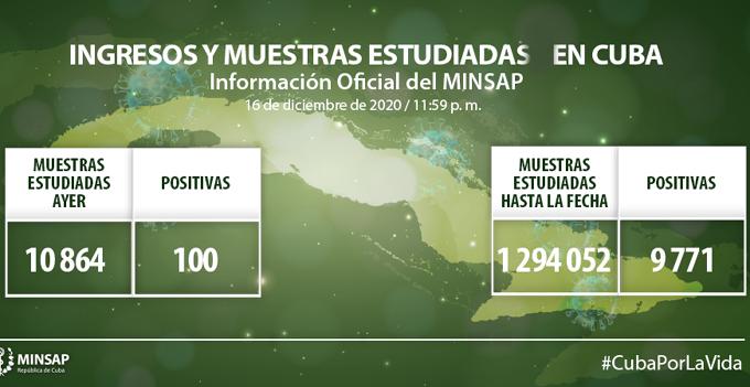 Coronavirus en Cuba: Parte de cierre del día 16 de diciembre a las 12 de la noche