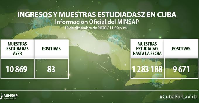 Reporta Cuba 83 nuevos casos de COVID-19, 66 altas y ningún fallecido