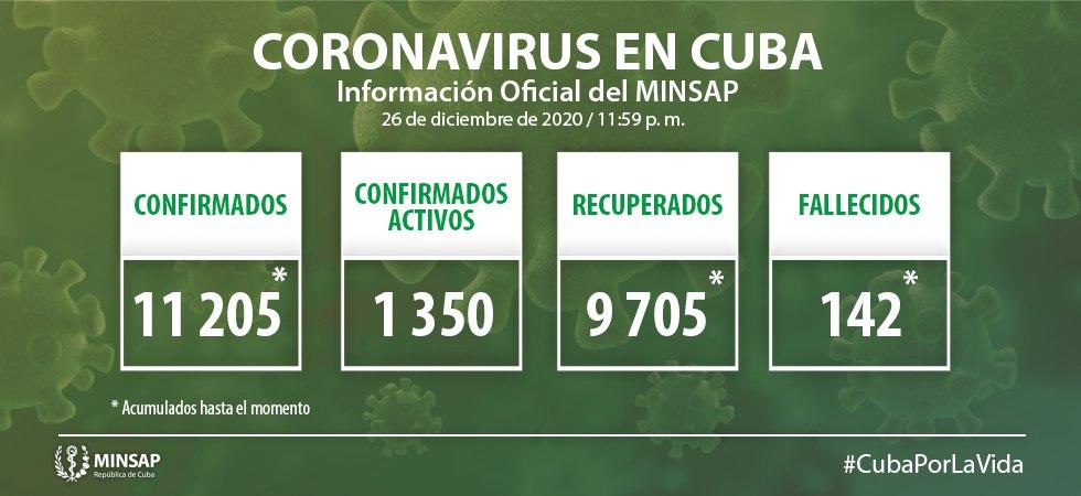 Cuba reporta hoy 167 muestras positivas de Covid-19