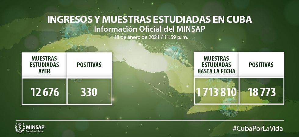 Reporta Cuba 330 nuevos casos de COVID-19, dos fallecidos y 417 altas