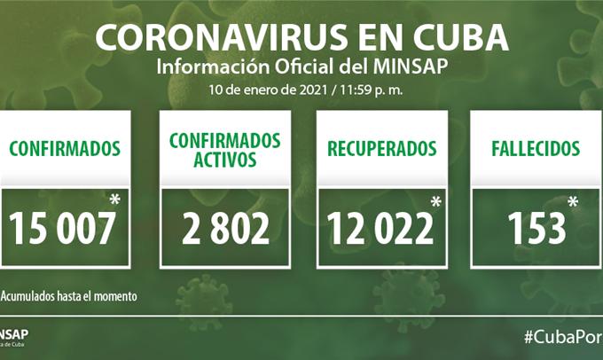 Coronavirus en Cuba: Parte de cierre del día 10 de enero a las 12 de la noche