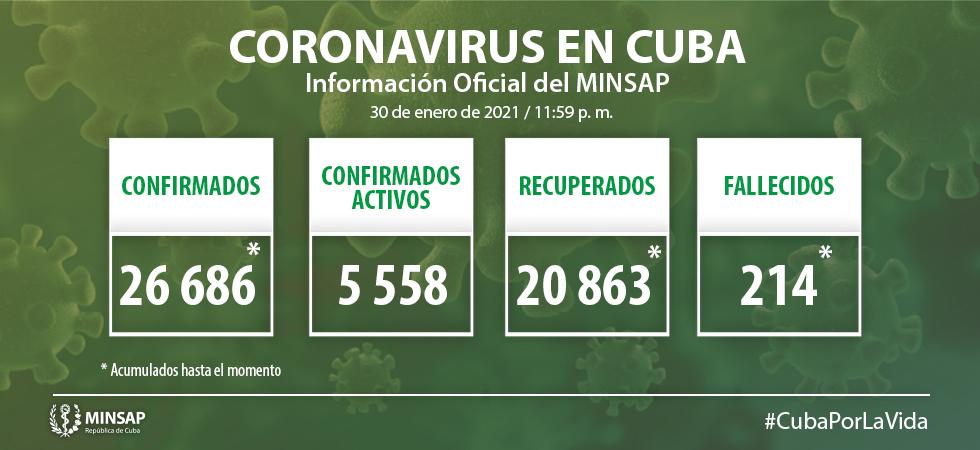 Cuba con mil 12 casos de Covid-19, cifra récord diaria