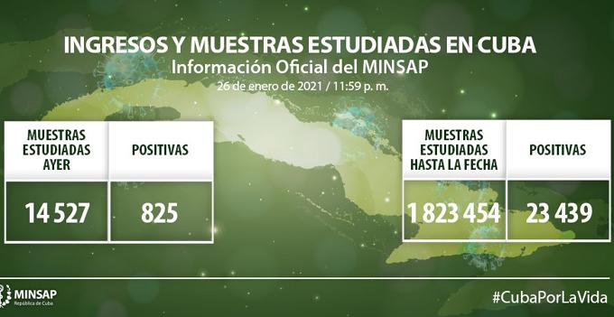 Coronavirus en Cuba: Parte de cierre del día 26 de enero a las 12 de la noche