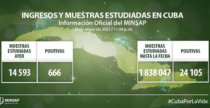 Coronavirus en Cuba: Parte de cierre del día 27 de enero a las 12 de la noche