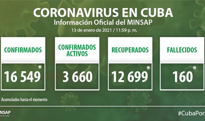 Coronavirus en Cuba: Parte de cierre del día 14 de enero a las 12 de la noche