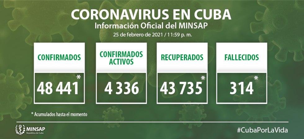 Reporta Cuba 875 casos de Covid-19 y 926 altas hospitalarias