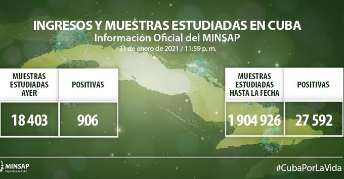 Coronavirus en Cuba: Parte de cierre del día 31 de enero a las 12 de la noche