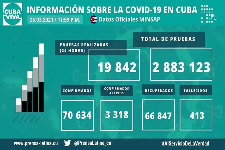 Cuba acumula 70 mil 634 casos de Covid-19 y 413 fallecidos