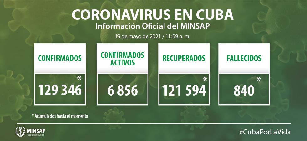 COVID-19 en Cuba: 1252 nuevos casos y 6 fallecidos