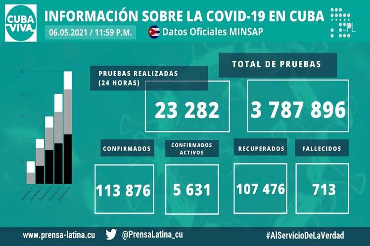 Cinco mil 631 casos activos de Covid-19 en Cuba