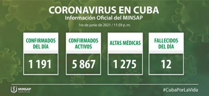 COVID-19 en Cuba: 1191 nuevos casos y 12 fallecidos