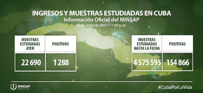 COVID-19 en Cuba: mil 288 nuevos casos y ocho fallecidos