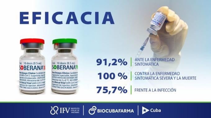 Instituto Finlay publica análisis de eficacia de candidatos vacunales Soberana 02 y Soberana Plus
