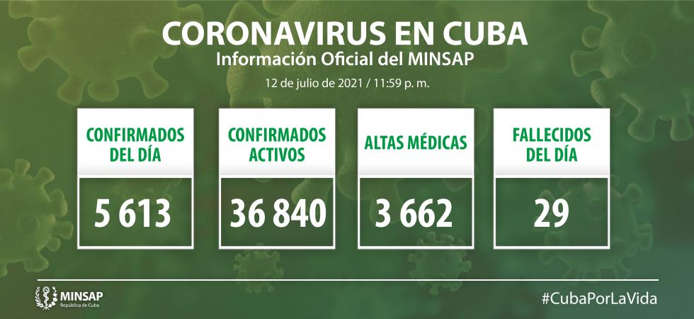 COVID-19 en Cuba: cinco mil 613 nuevos casos y 29 fallecidos