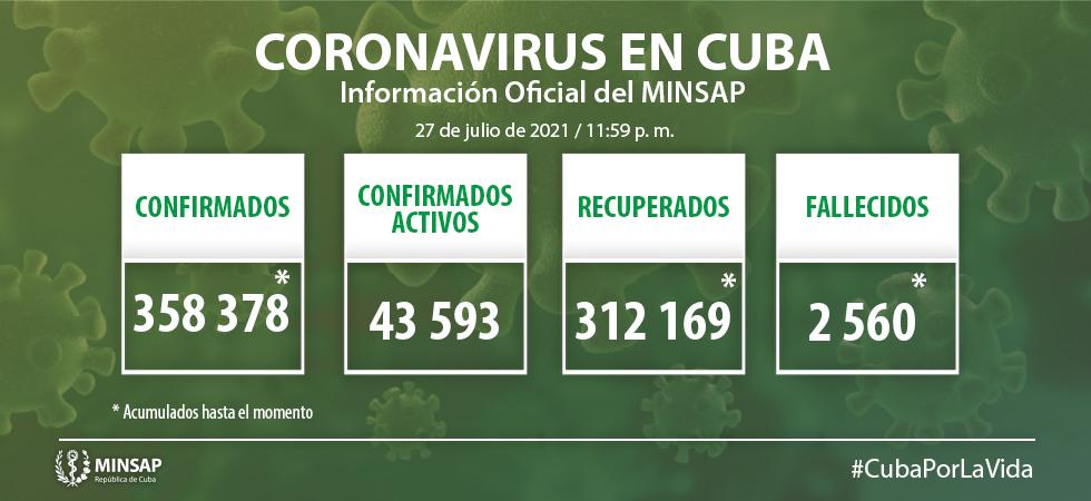 Cuba confirmó nueve mil 323 nuevos casos de Covid-19