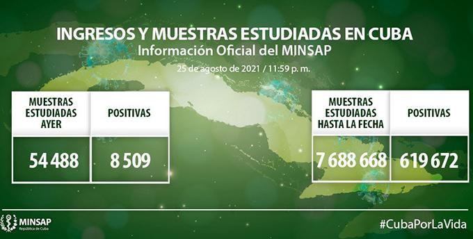 COVID-19 en Cuba: ocho mil 509 nuevos casos y 96 fallecidos